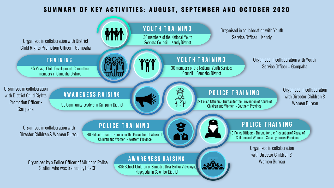 Trainings and Awareness programs: August, September and October 2020